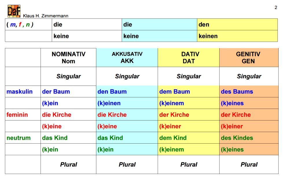Deutsch als fremdsprache daf daz grammatik artikel for Genitiv prapositionen daf